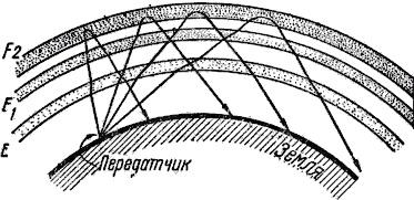 rol_ionosfery_v_dalnyei_radiosvyazi