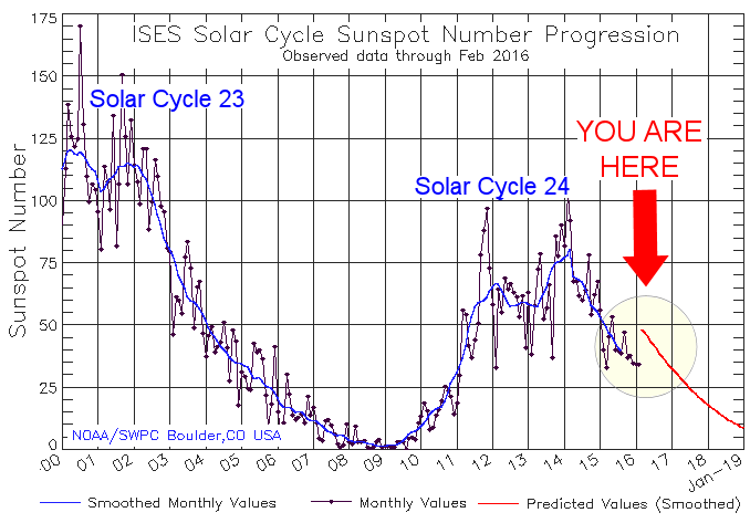 solar-cycle-sunspot-number3